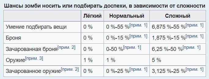 Экипированные зомби Майнкрафт таблица